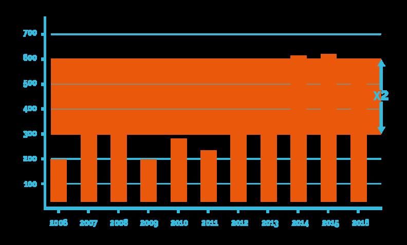 leptospirose augmentation cas depuis 2014
